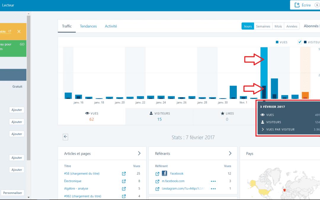 Quelle est la différence entre des visiteurs et des visites sur son blog?